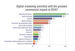 Pagrindiniai 2015-tų ir 2016-tų metų turinio marketingo tendencijų skirtumai