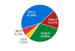 Trumpa Lietuvos interneto rinkos apžvalga
