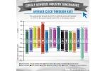AdWords efektyvumo vidurkiai pagal rinką